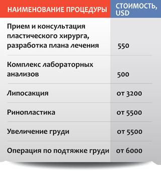 Пластическая хирургия: стоимость отдельных процедур