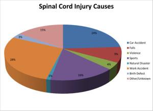 Лечение травматических повреждений позвоночника и переломов в Израиле